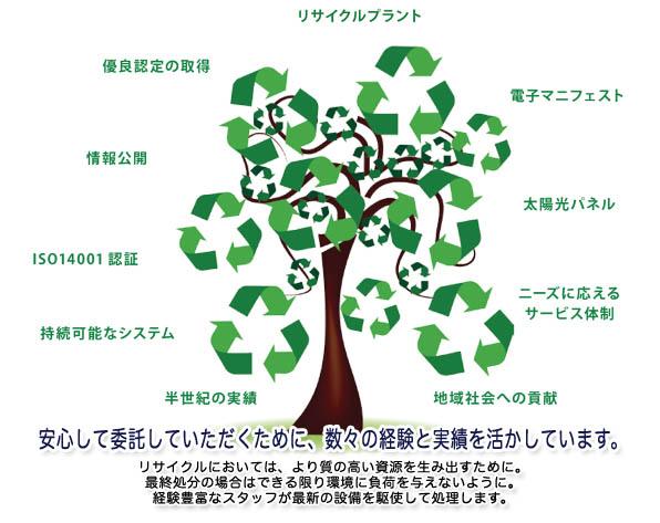 地球の美しい自然を守るために、<br /><br /> 環境保全のあり方が、今、緊急の課題となっています。<br /><br /> 特に産業廃棄物の適正処理、資源の有効活用は、<br /><br /> 持続可能な循環型社会を構築するうえでの最重要課題。<br /><br /> 私たちは、安心して廃棄物を委託できる業者として、<br /><br /> 責任ある業務に努めています。